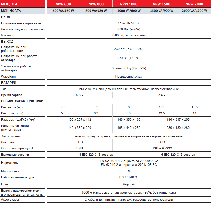 Техническая характеристика для Riello NetPower NPW 600-2000 ВА